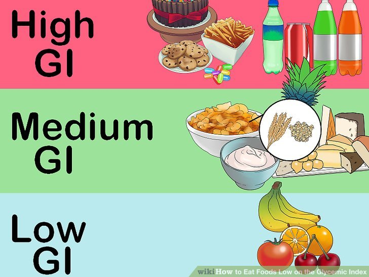 Healthy Eating using Glycemic Index