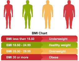 Body Mass Index – How healthy are you?